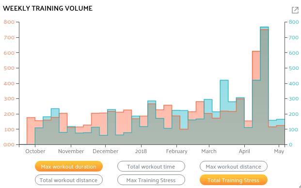 A training volume graph