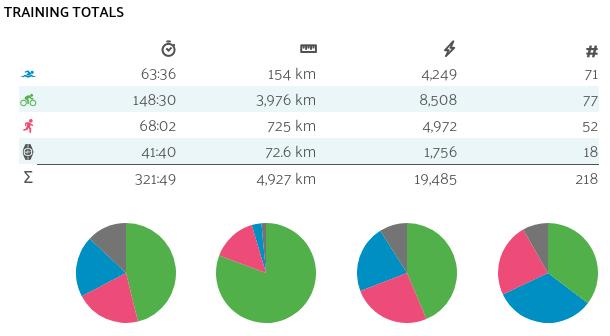 Training Totals